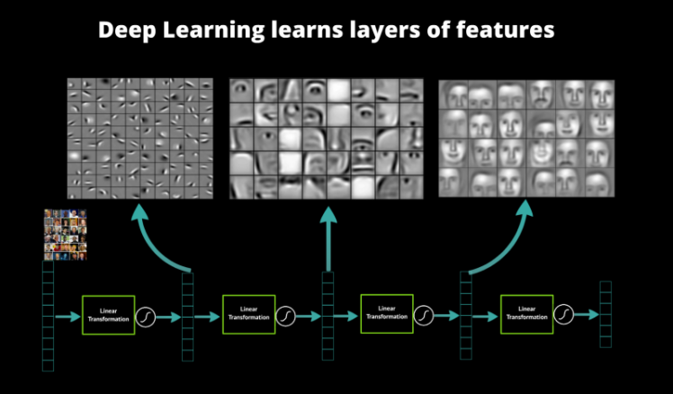 auto-feature deep learning