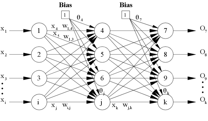 bpneuralnetwork-with-one-hidden-layer