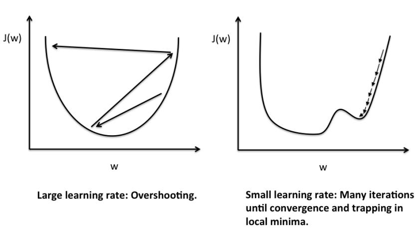 perceptron_learning_rate